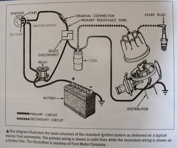 '32 5 window-red white & black theme - on the workbench ... distributor cap wiring diagram for 1984 chevrolet truck 305 302 ford distributor cap wiring diagram